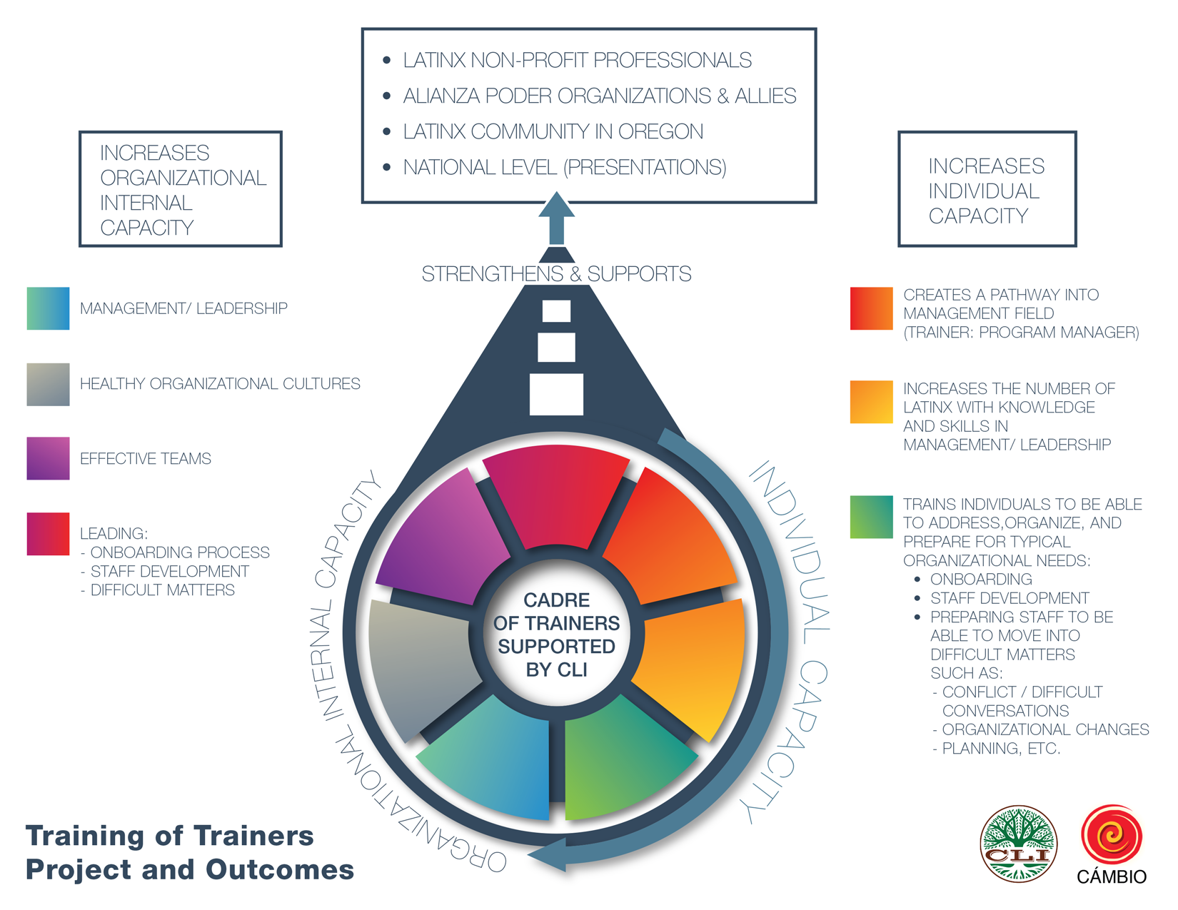 Trainer Of Trainers Graphic